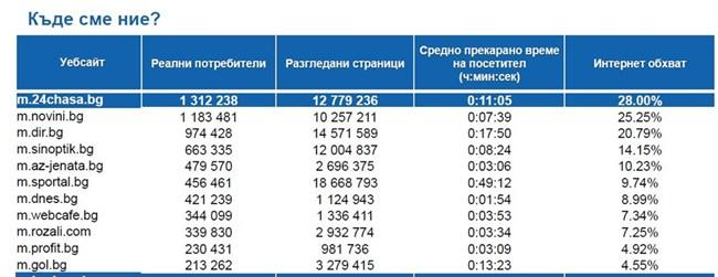 Класация на мобилните новинарски сайтове според данните на Gemius за октомври