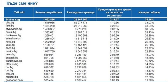 Класация на десктоп новинарските сайтове според данните на Gemius за октомври
