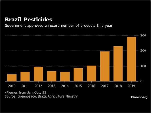 """През 2018 година Бразилия отмени ограниченията върху пестицидите - въпреки противопоставянето на природозащитниците, които определиха решението като """"пакета с отрова"""" ."""