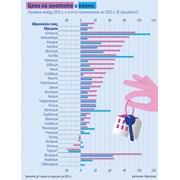 За 10 години жилищата поскъпнаха с 30%, наемите - само с 10%