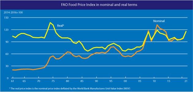 Ценови индекс на храните според номинални и реални показатели