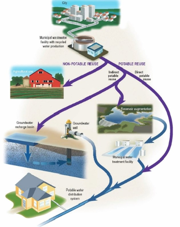 Схемата показва пътя на регенерираните отпадъчни води. След като водата се пречисти в градските пречиствателни станции, тя отива за напояване. А може и в подземен водосбор или близък сладководен басейн и така отново ще се използва в бита.