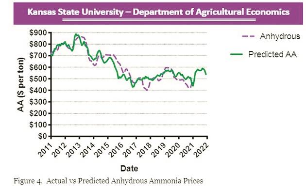 """Графиката показва действителни и прогнозни цени на безводния амоняк. Източник: Г. Айбендал """"Прогнозиране на цената на торовете през 2021 г."""""""