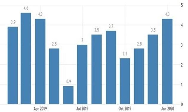 Скок на производствените цени в България в началото на годината до 4,3%