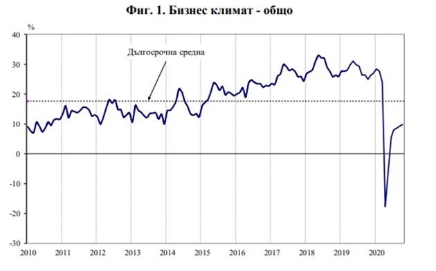 НСИ с добри новини за бизнес климата в строителството, търговията, услугите (Графики)
