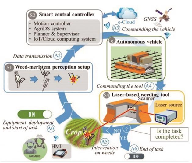 Тази инфографика показва как системата WeLASER трябва да работи в бъдеще