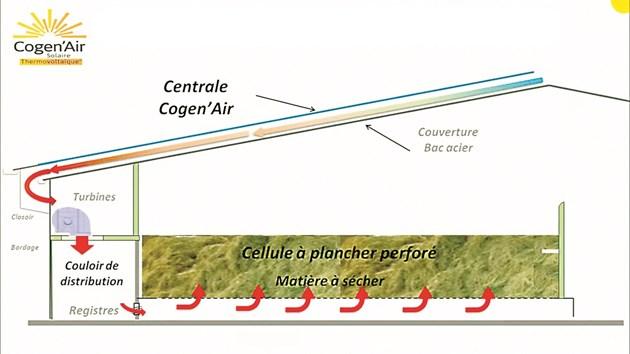 Схема за действието на технологията Cogen'Air