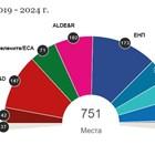 ЕНП с най-много места в Европарламента - 173, социалистите - със 147