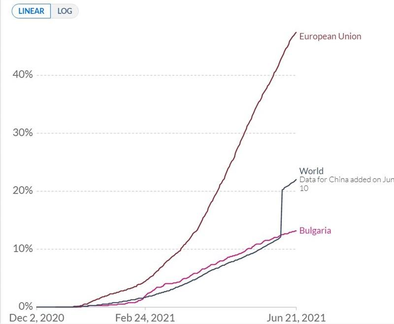 Дял на населението с поне една поставена доза ваксина. Достатъчно показателно е сравнението на линиите на България, света и Европейския съюз. След 10 юни линята на средната за света стойност рязко се качва, защото са добавени данните са ваксинациите в Китай. Източник: ourworldindata.com