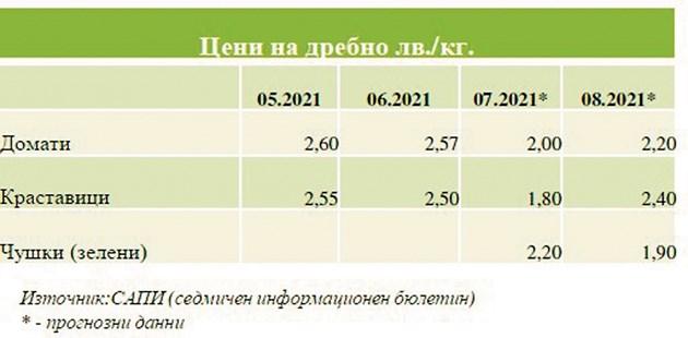 Цени на зеленчуците у нас
